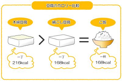 豆腐のカロリー比較