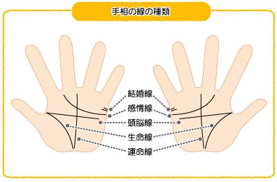 手相の線の種類