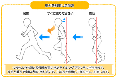 腰の負担を減らすには重力を利用した加速が必要