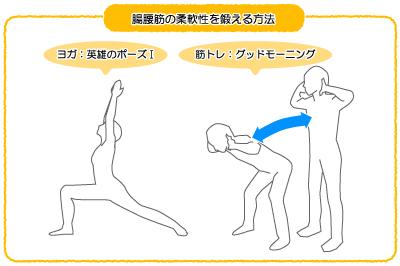 腸腰筋を鍛える方法