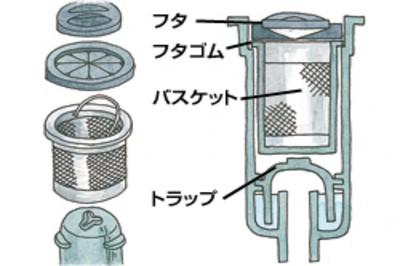 排水溝の構造
