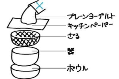 ギリシャヨーグルトの作り方